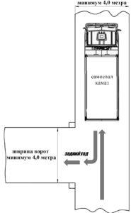 Минимальный размер проезжей части и ворот